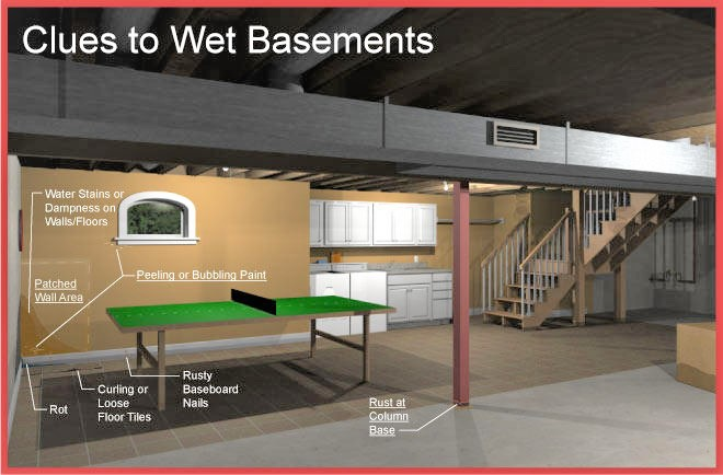 WET Basements-What to look for