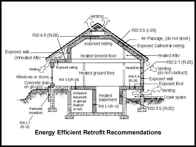 How is the insulation in your home?