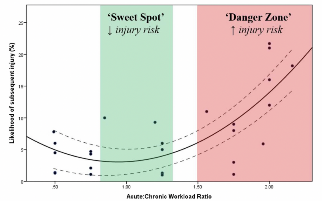 How Much Should You Train During Injury?